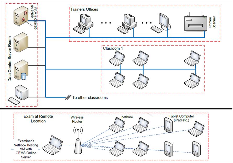 Online Architecture